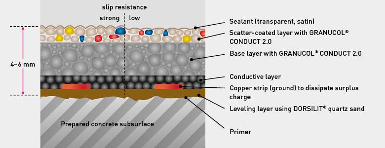 Granucol â Conduct 2 0 In Conductive Floorings