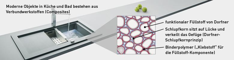 Verbundwerkstoff - Küchenspüle